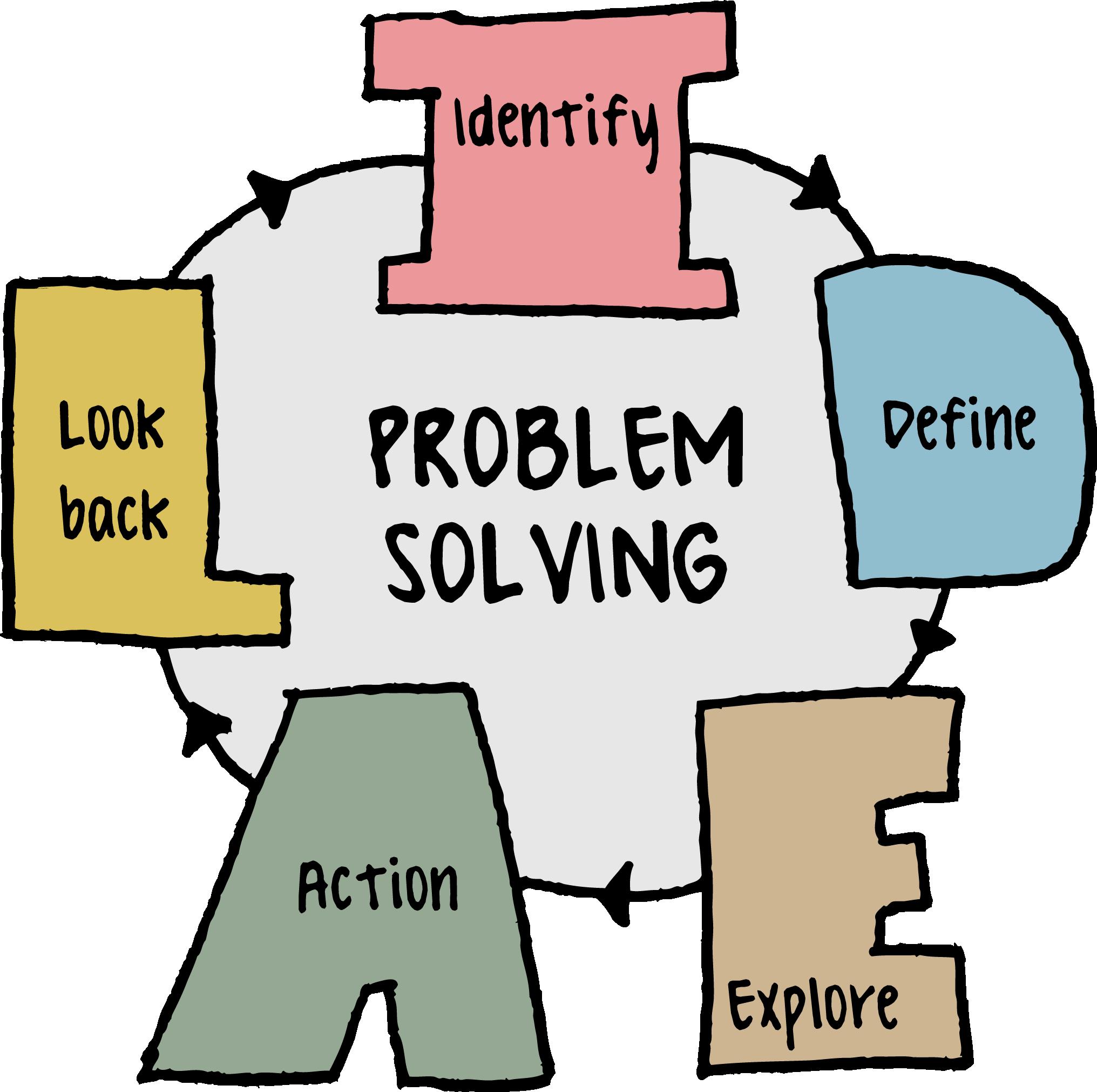 meccanismo di problem soling